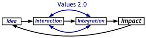 Values_2_simple_2