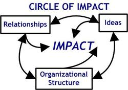 Circle_of_impact_diagram_8