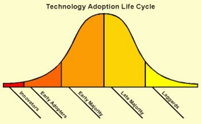 Technology_adoption_life_cycle_1